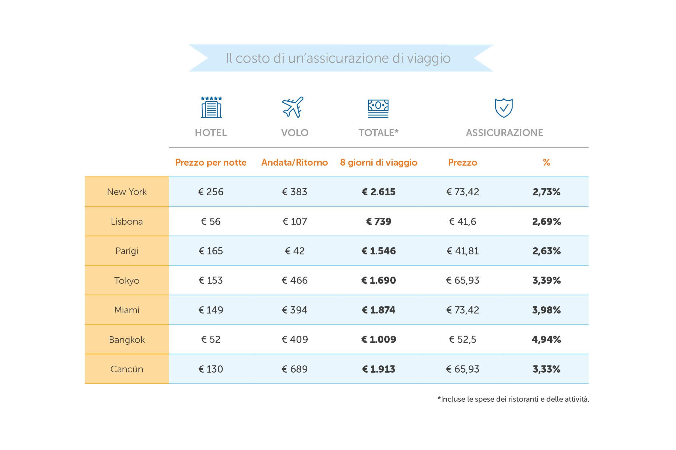 costo assicurazione di viaggio