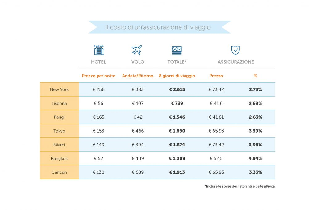costo-assicurazione-di-viaggio