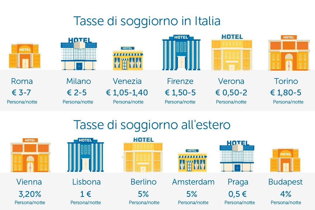 Tassa di soggiorno: quanto si paga? | InterMundial