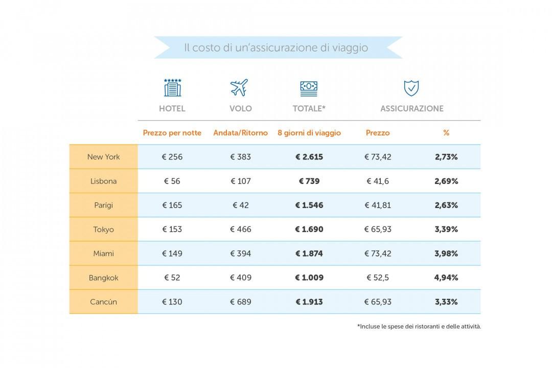 coste de un seguro_IT