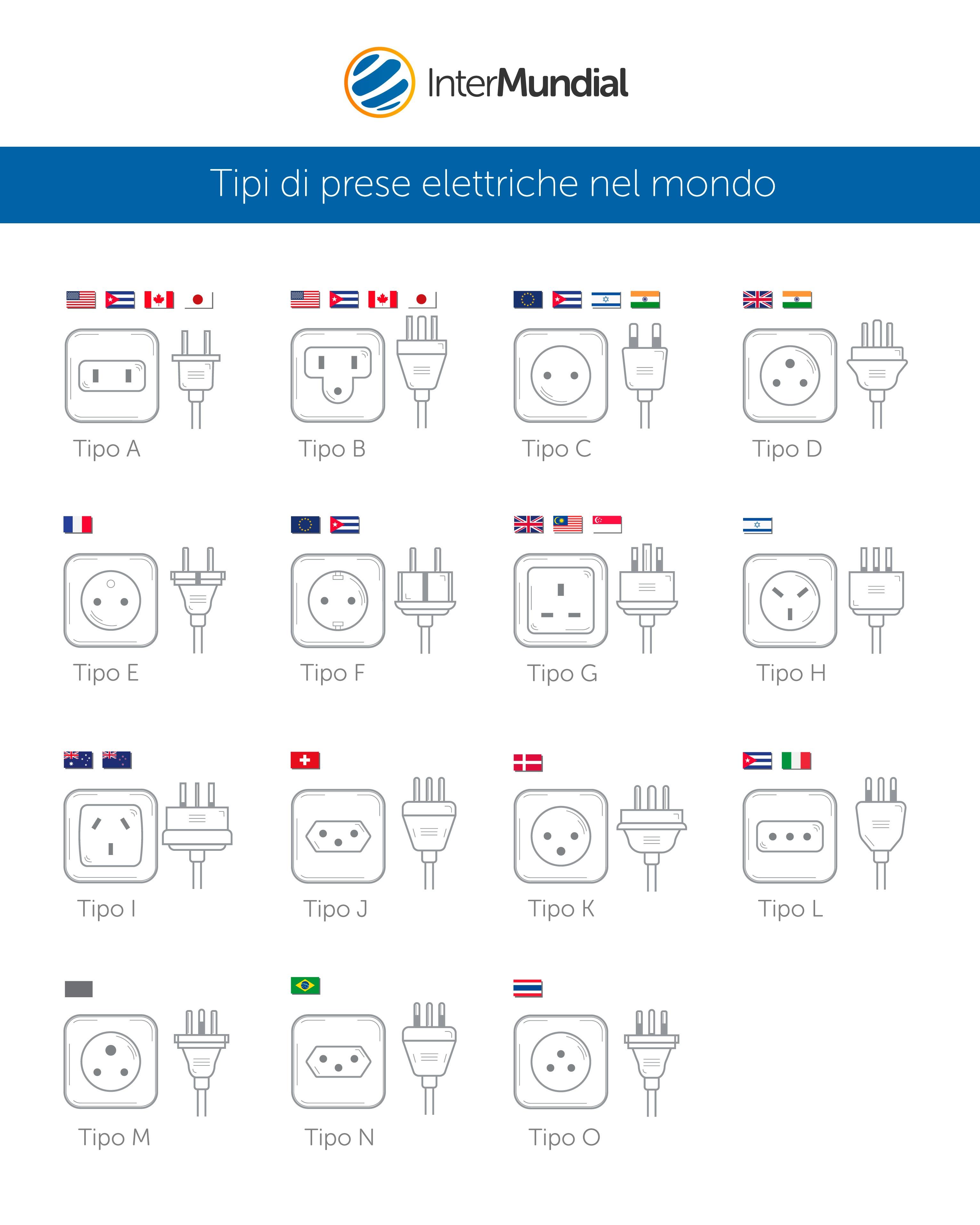 Tipi di prese elettriche nel mondo